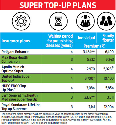 What is top-up health cover?