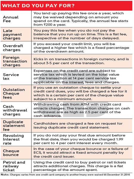 Credit card charges and different fees you pay