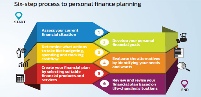 personal financial planning examples