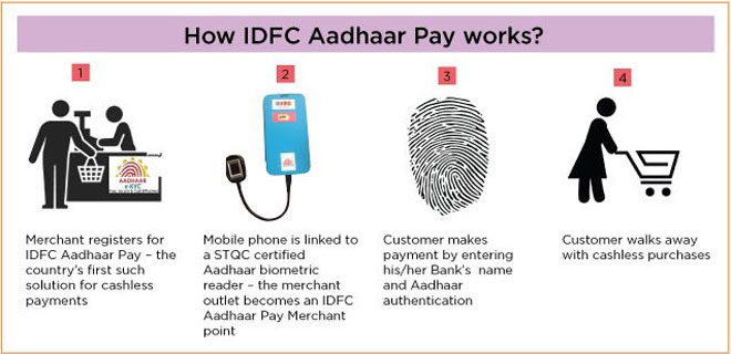 Must Know: The convenience with Aadhaar Payment App