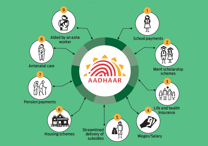 Benefits of Aadhar enabled bank account